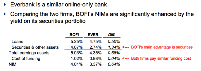 BOFI Advantage is Securities, Soon Ending