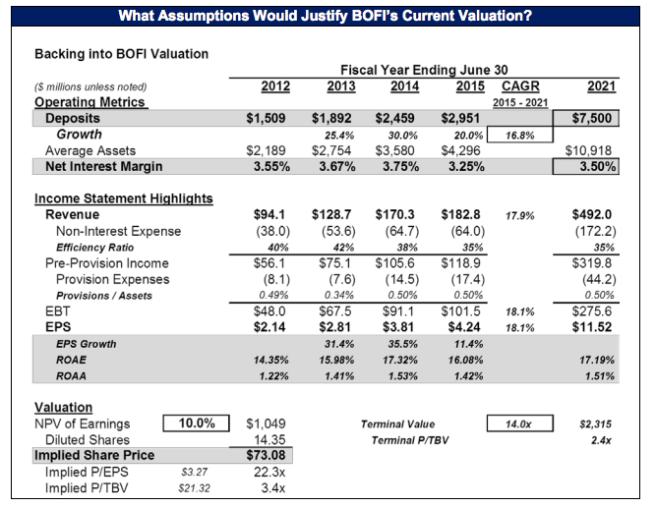 Market BOFI Valuation