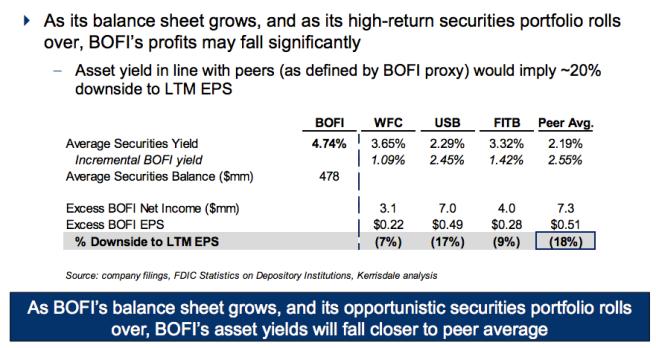 BOFI Profit Falls