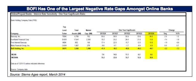 BOFI Rate Gap