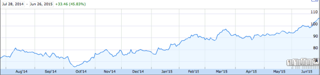 BOFI Stock Chart Since First Blog Post